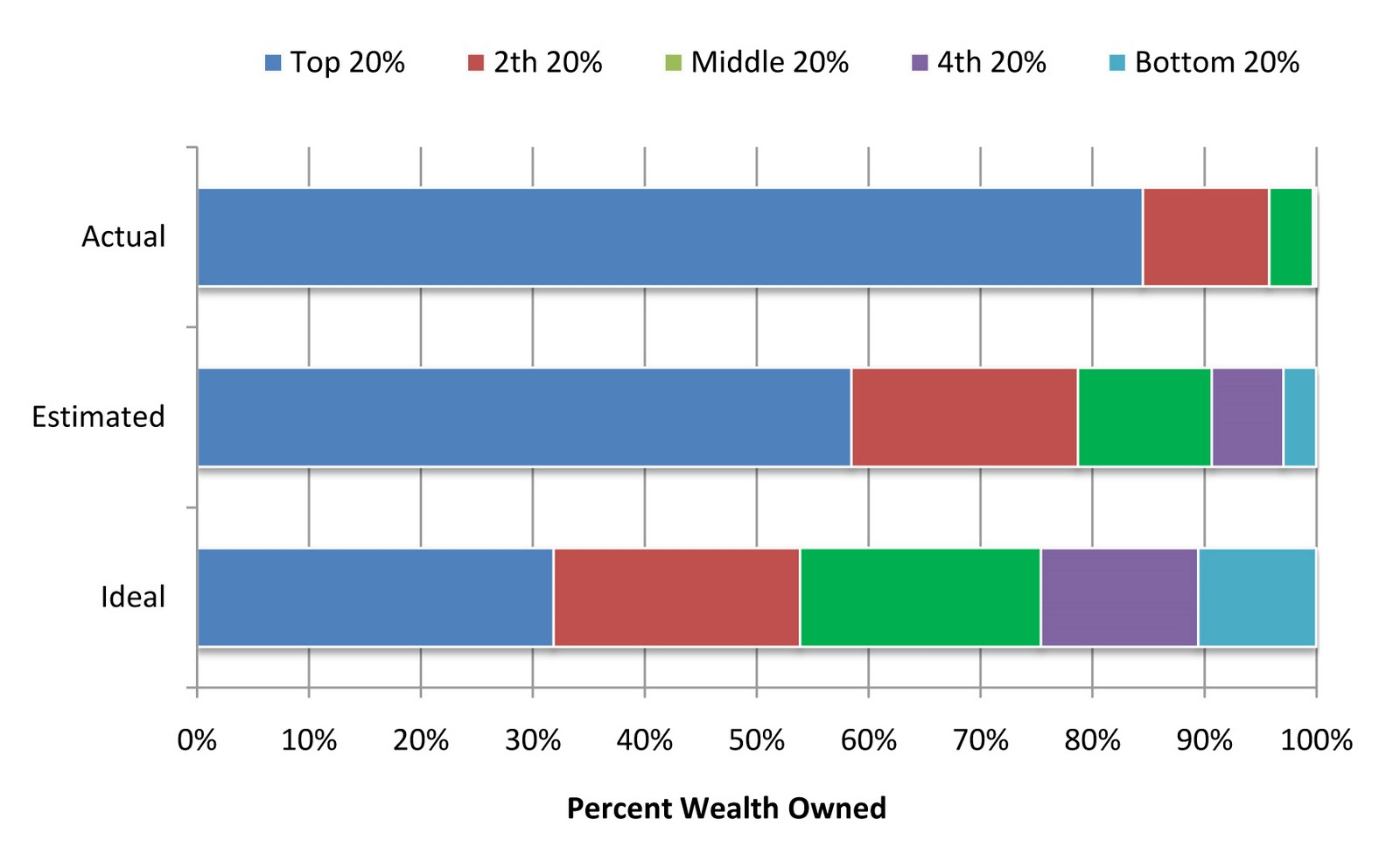 income and wealth distribution essay