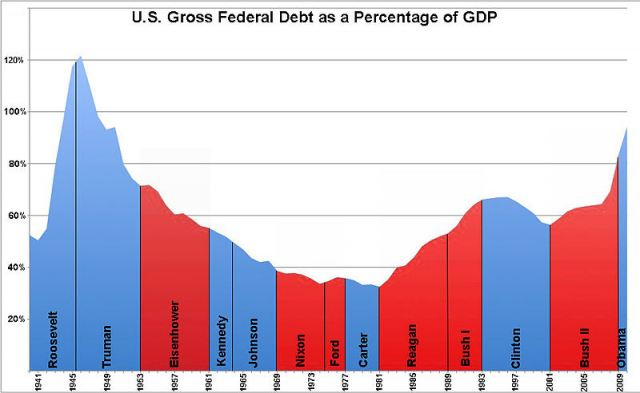 800px-us_federal_debt_as_percent_of_gdp_by_president