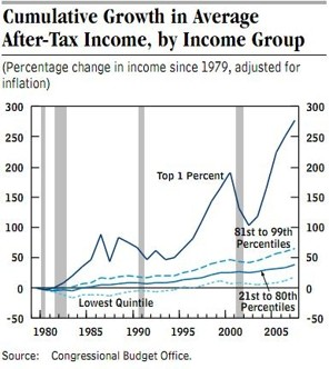 essays on income gap