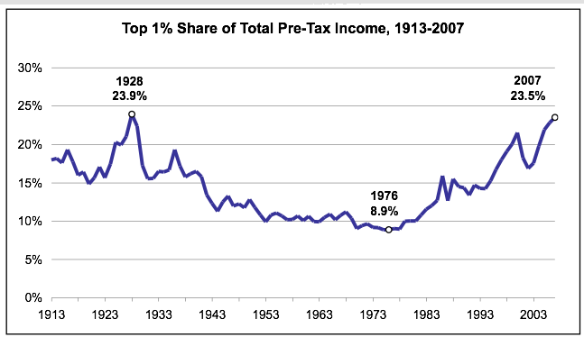 top-1-share-of-income-us.png