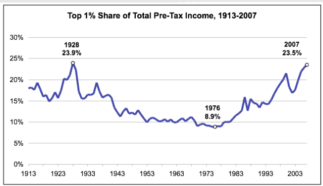 top-1-share-of-income-us