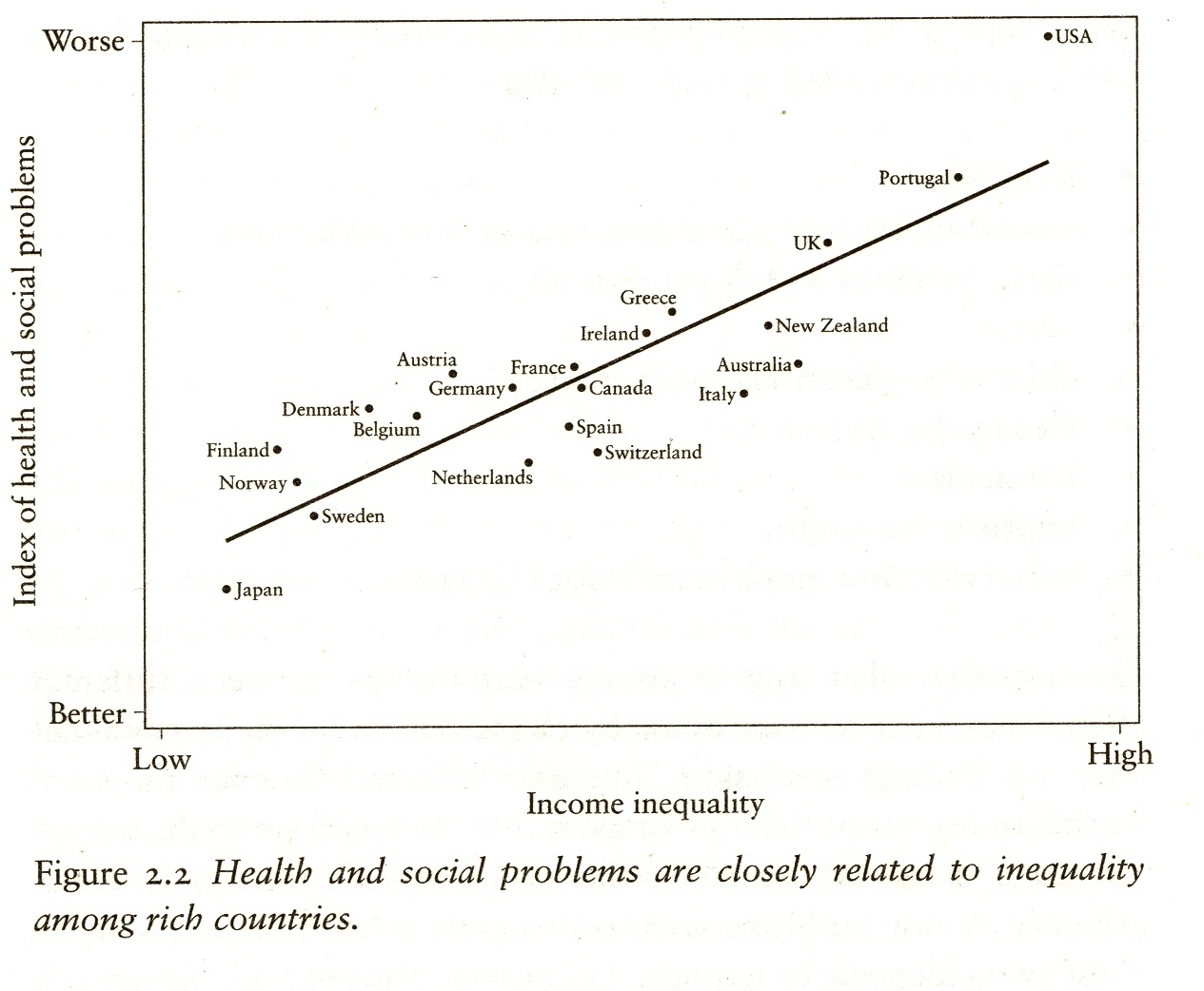 essays on inequality ix the good the bad and the ignorant recent study of countries in the organization for economic cooperation and development oecd relating the degree of income inequality the ratio of top