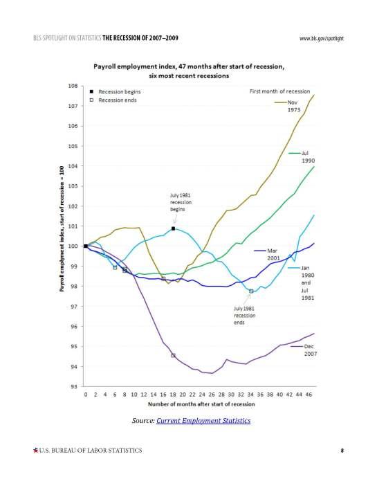 recession_bls_spotlight2_Page_08