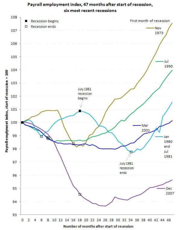 bls recession