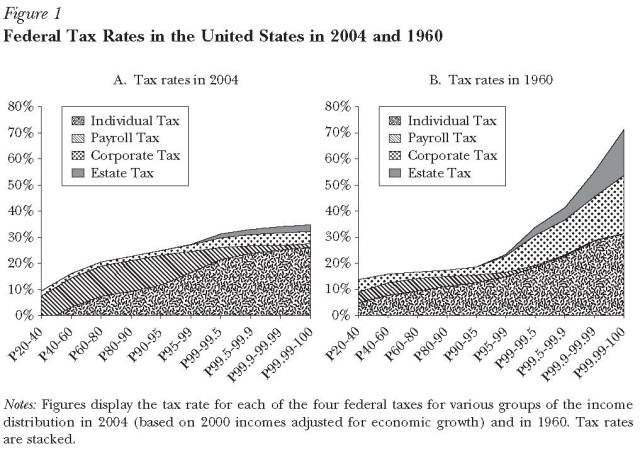 fed tax rates 2004 and 1960