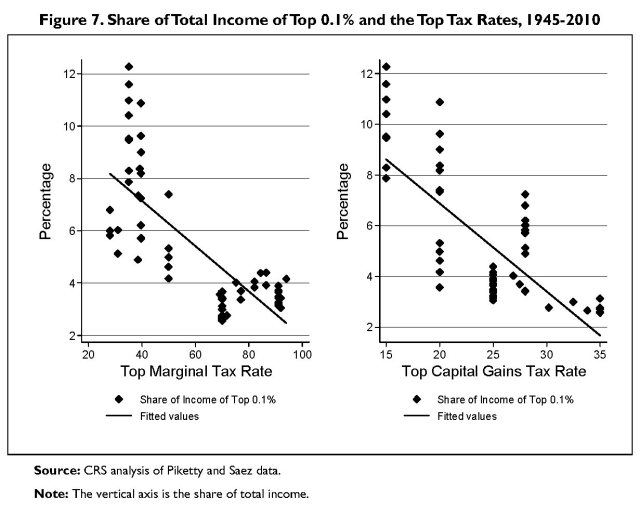 top tax rates and income share