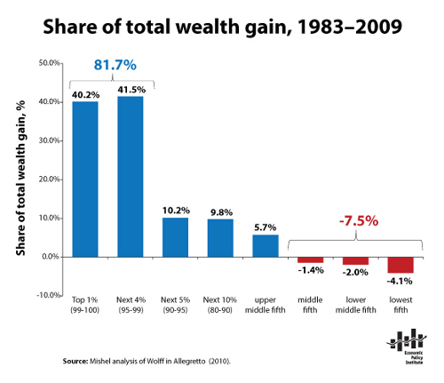 share_of_total_wealth_gain