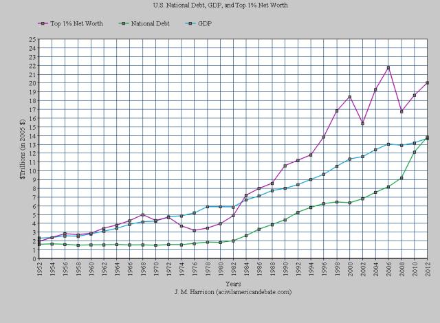 my graph 1952-1982 c