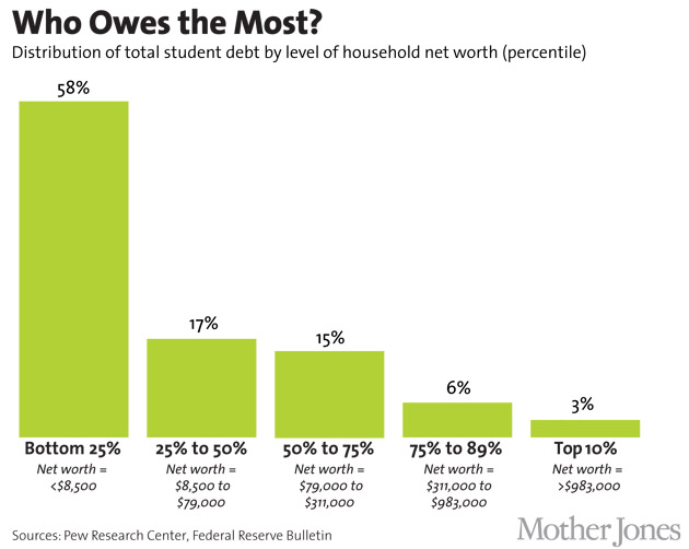 debt by wealth