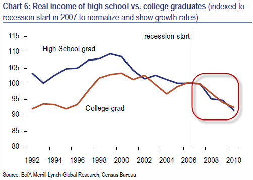 education differences declining income 20120928_coll5