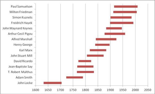 economiste timeline 3