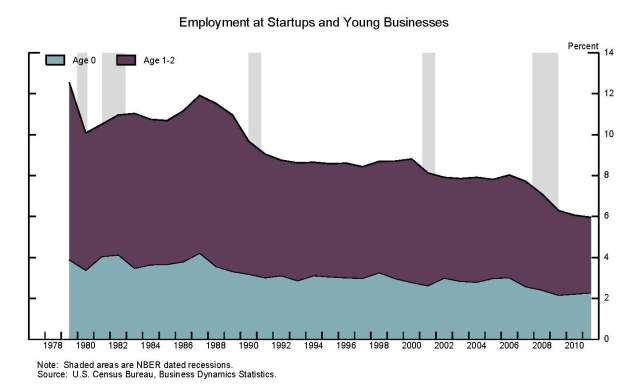 IMF conf 2013 Fed Reserve Study - employment at startups