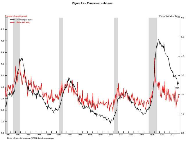 Perm job loss  2013 Fed Reserve Study