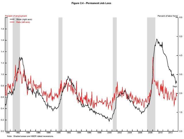 Perm job loss  2013 Fed Reserve Study