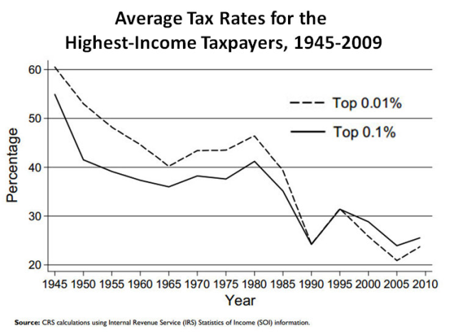 US_high-income_effective_tax_rates