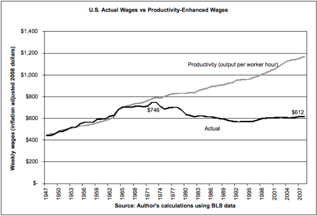 productivity veresus inflation-adjusted-wages