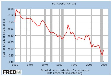 corp tax corporate_profit_1950_2010