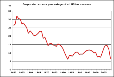corp tax percent of total revs