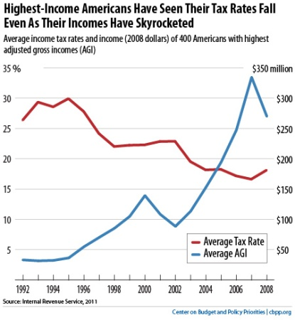 Income tax rate plus top incomes