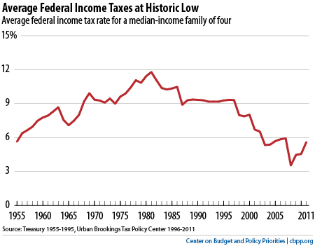 Income tax rate US