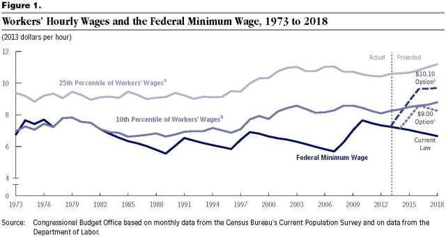 Pages from CBO effect of Minimum Wage on employment feb 2014
