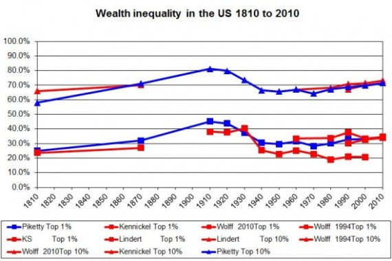 US-WEALTH-INEQUALITY-piketty 1810-2010