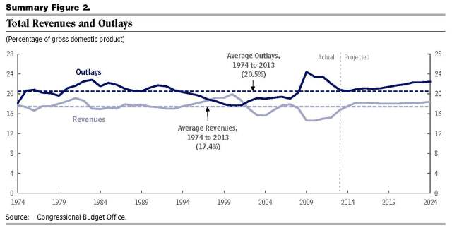 CBO 2014_Feb total revenues and outlays
