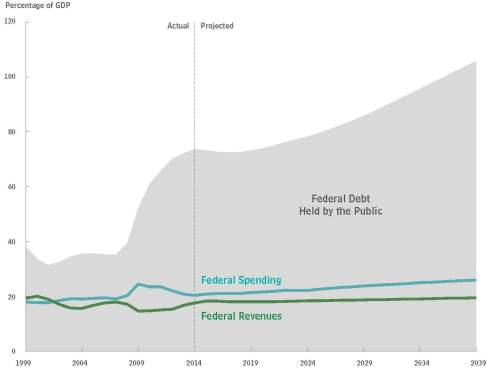 CBO 45471-Long-TermBudgetOutlook - july 2014 - debt as percentage of GDP