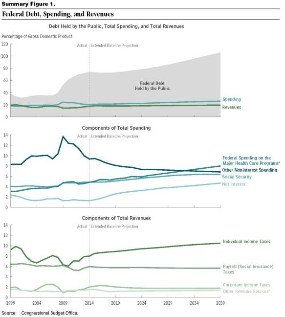 CBO 45471-Long-TermBudgetOutlook - july 2014 - federal debt spending and revenues
