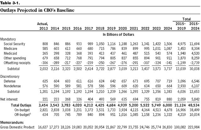 CBO budget outlook 45010- outlays