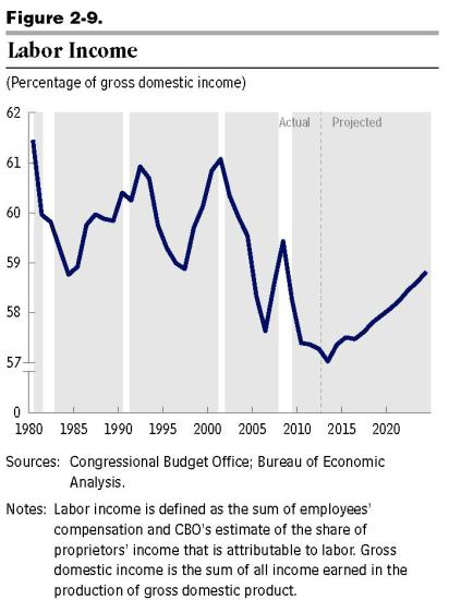 CBO budget outlook 45010-Outlook - labor income