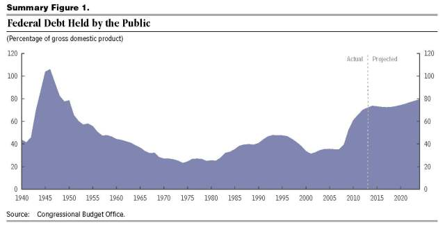 CBO budget outlook 45010-Outlook2014 - federal debt