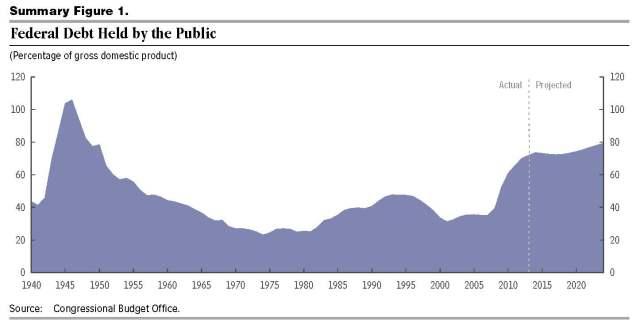 CBO budget outlook 45010-Outlook2014 - federal debt