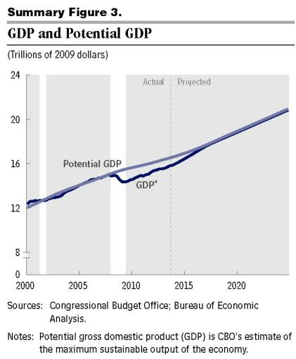 CBO budget outlook 45010-Outlook2014 - gdp and potential gdp