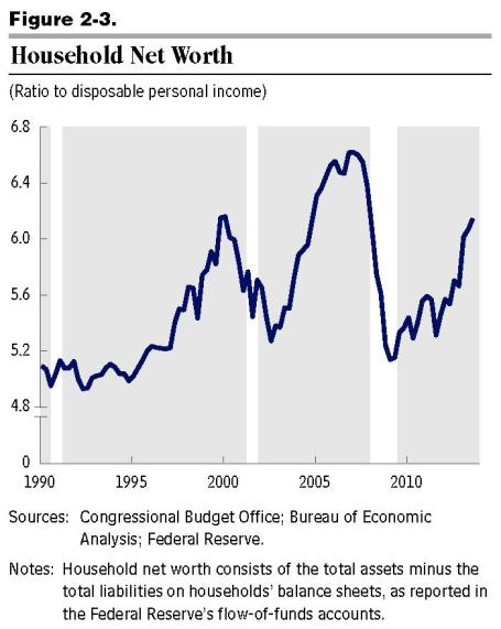 CBO budget outlook 45010-Outlook2014 household net worth