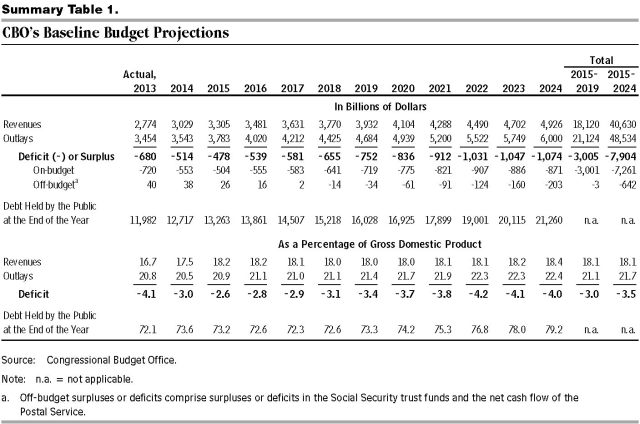 CBO budget outlook 45010-Outlook2014_Feb