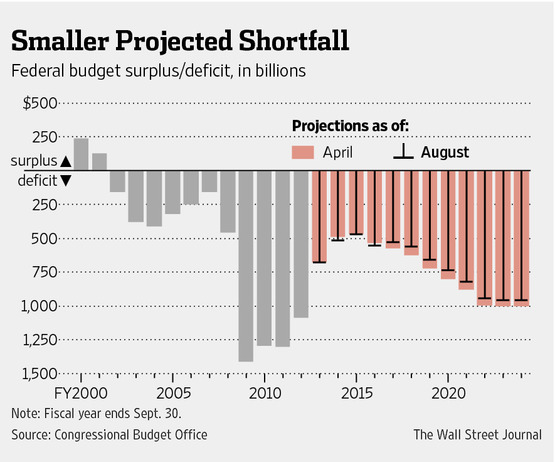 federal deficit projections 8-27-14 wsj- cbo