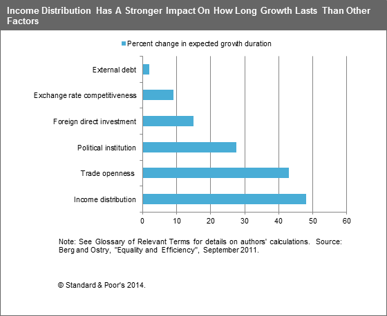 imf study -- factors affecting growth