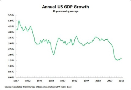 US GDP 10-year moving average