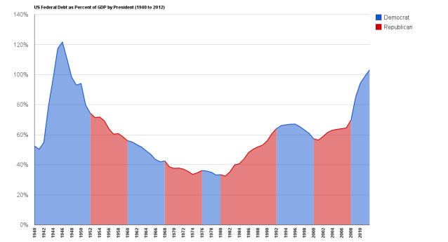 US_Federal_Debt_as_Percent_of_GDP_by_President_(1940_to_2012)