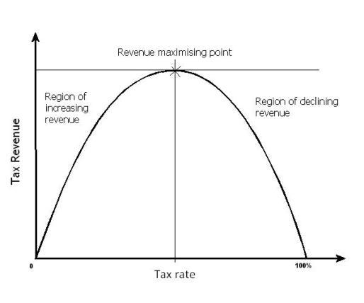 Laffer-curve 3