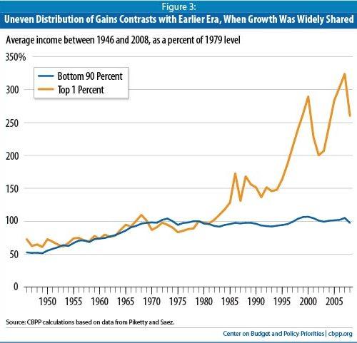 income growth top1-vs-bottom90