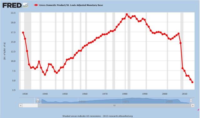 Money velocity - 1930 - 2010 B