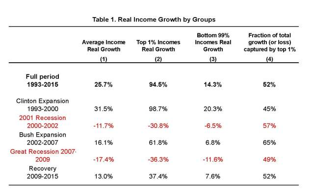 Real income growth saez-UStopincomes-2015 - June 2016